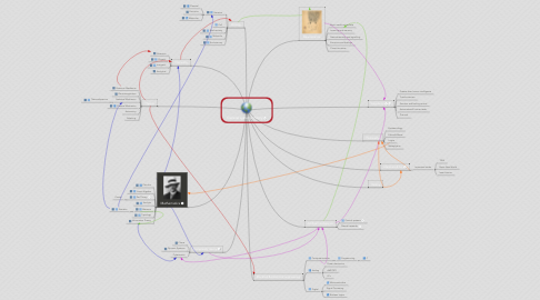 Mind Map: General systems theory
