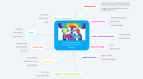 Mind Map: Sociolinguistics and language and Cultural identity.