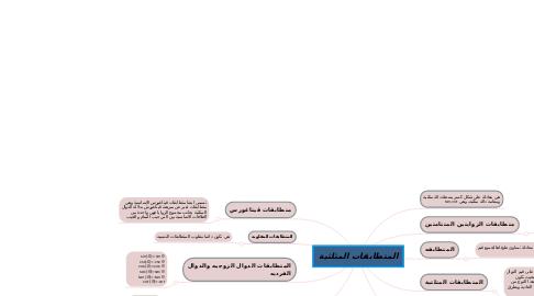 Mind Map: المتطابقات المثلثية