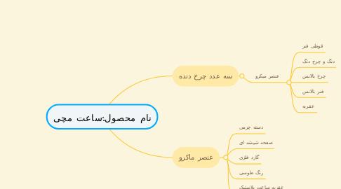 Mind Map: نام محصول:ساعت مچی