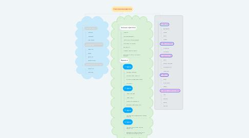 Mind Map: Система виховання
