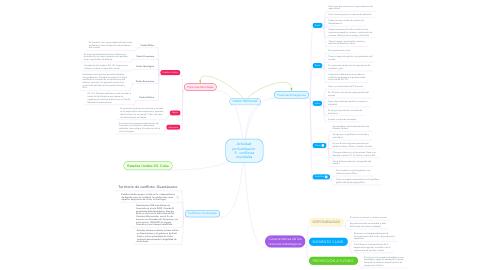 Mind Map: Actividad  profundización  9.  conflictos mundiales