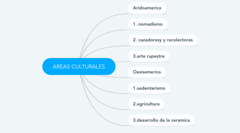 Mind Map: AREAS CULTURALES