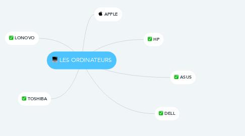 Mind Map: LES ORDINATEURS