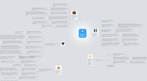 Mind Map: Opciones de Carreras Universitarias...