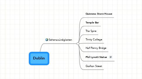 Mind Map: Dublin