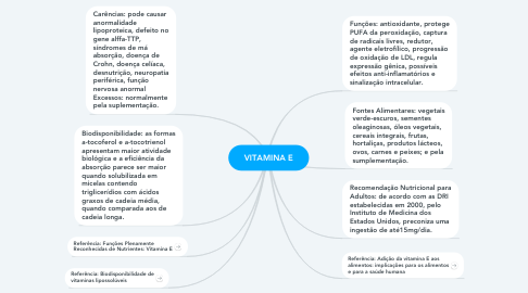 Mind Map: VITAMINA E