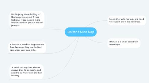 Mind Map: Bhutan's Mind Map