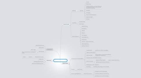 Mind Map: Organisationsbereiche