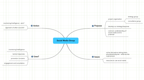 Mind Map: Social Media Group