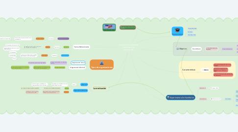Mind Map: Teoría de las relaciones humanas y la motivación.