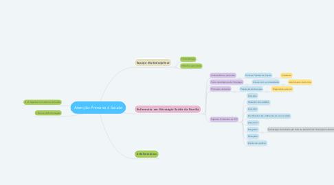 Mind Map: Atenção Primária à Saúde