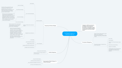 Mind Map: The Master Budget and  Flexible Budgeting
