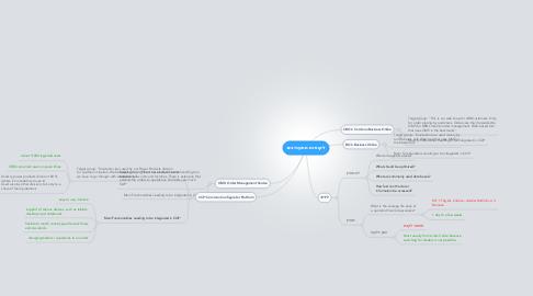 Mind Map: לקוחות מתעניינים