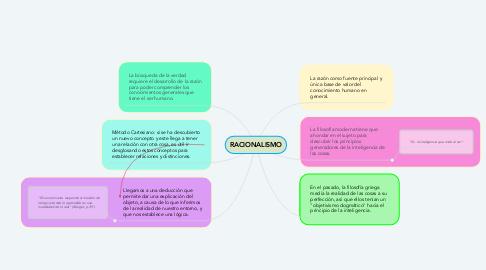 Mind Map: RACIONALISMO