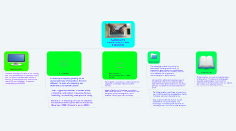 Mind Map: PARTICIPANT´S CHARACTERISTICS FOR E-LEARNING