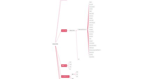 Mind Map: 辻株式会社