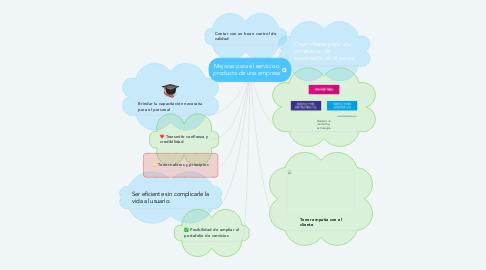 Mind Map: Mejoras para el servicio o producto de una empresa
