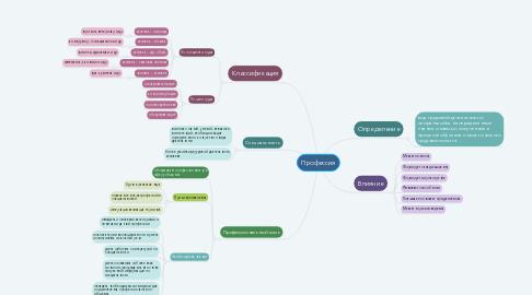 Mind Map: Анализ научного текста