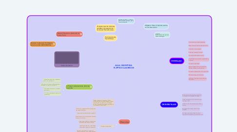 Mind Map: AULA INVERTIDA FLIPPED CLASRROM