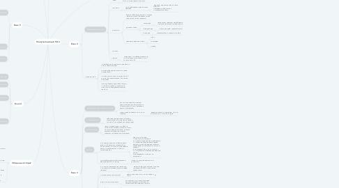 Mind Map: Консультация для Кати