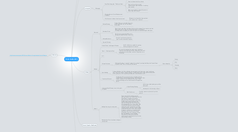 Mind Map: Scrum Guide 2011