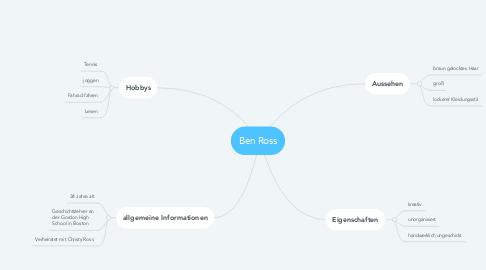 Mind Map: Ben Ross