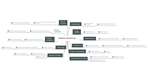 Mind Map: PERÍODO REGENCIAL