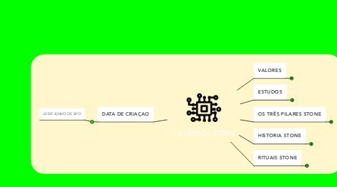 Mind Map: UNIVERSO - STONE