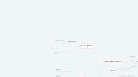 Mind Map: Банкінг та фінанси