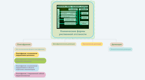 Mind Map: Клинические формы умственной отсталости