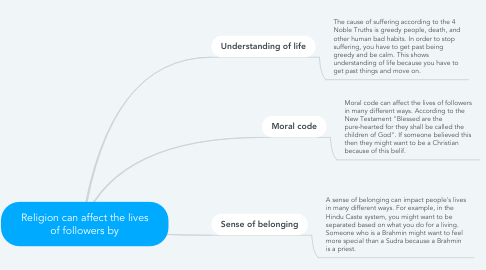 Mind Map: Religion can affect the lives of followers by