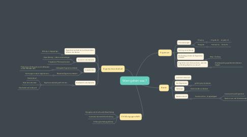 Mind Map: Wem gehört was ?