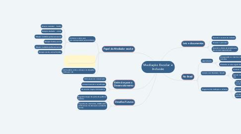 Mind Map: Mediação Escolar e Inclusão