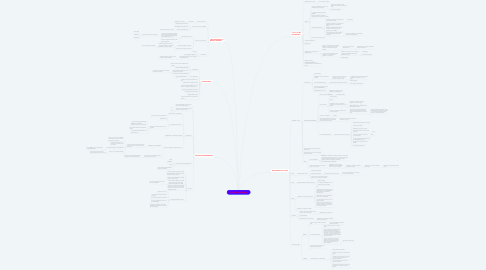 Mind Map: CRISE DES SUBPRIMES