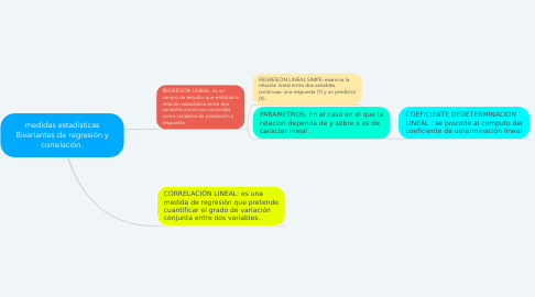 Mind Map: medidas estadísticas Bivariantes de regresión y correlación.