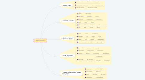 Mind Map: GREAT SCIENTISTS
