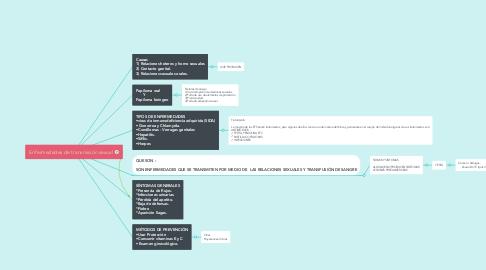 Mind Map: Enfermedades de transmisión sexual