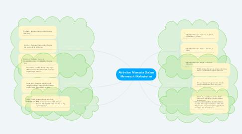 Mind Map: Aktivitas Manusia Dalam Memenuhi Kebutuhan