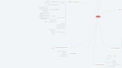Mind Map: ANIDUB