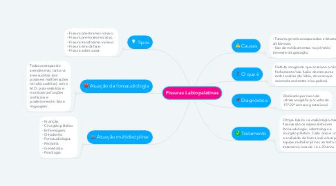 Mind Map: Fissuras Labiopalatinas