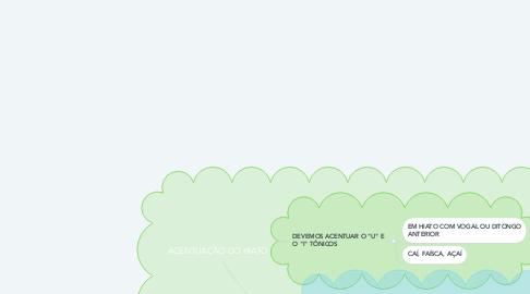 Mind Map: ACENTUAÇÃO DO HIATO
