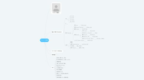 Mind Map: サウンド業務