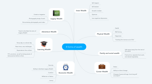 Mind Map: 8 forms of wealth