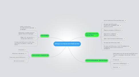Mind Map: Обзор электронных библиотек