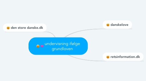 Mind Map: undervisning ifølge grundloven
