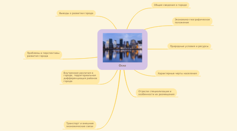 Mind Map: Осло