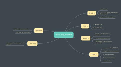 Mind Map: IELTS подготовка