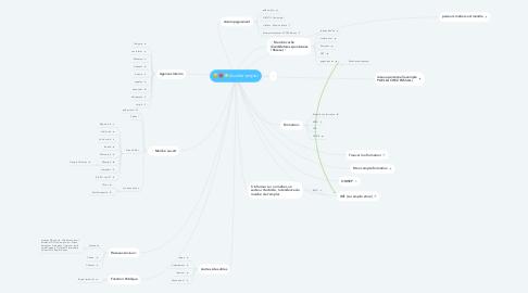 Mind Map: Acceler'emploi