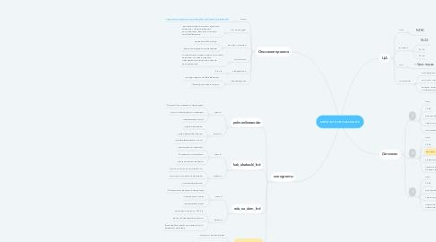 Mind Map: магазин пельмешек